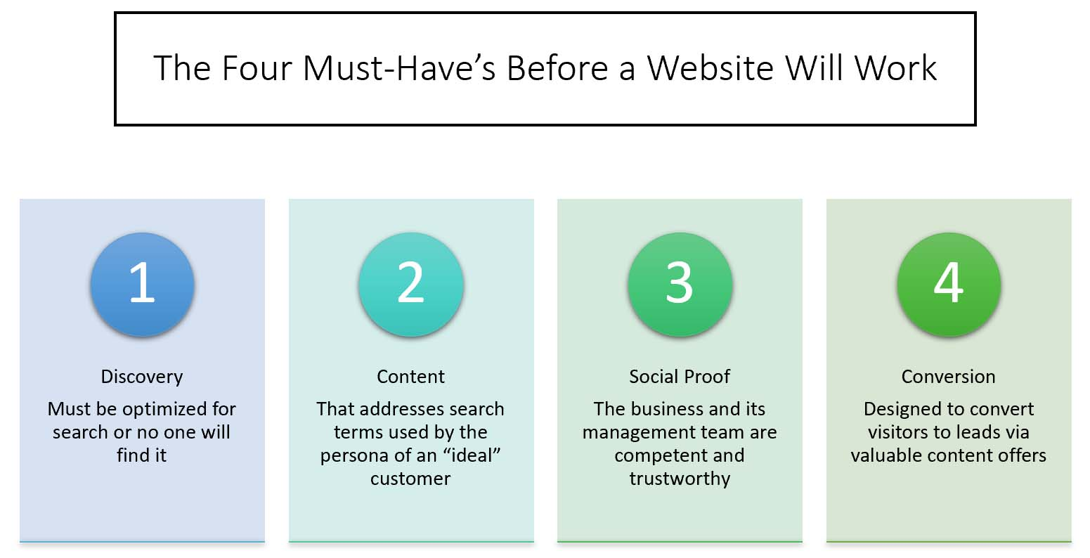 Four Website Must Haves Testimonial Featured Article