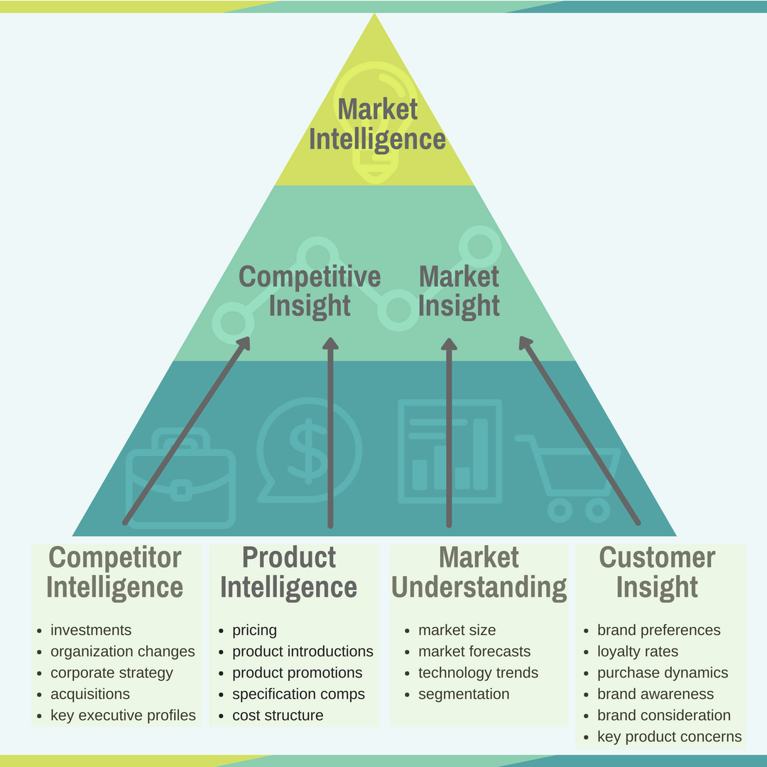 Market intelligence pyramid
