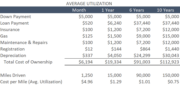 Average Utilization Total Cost of Ownership Data Table