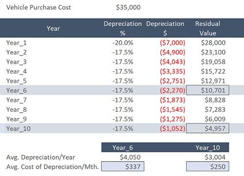 Vehicle Depreciation Data Table