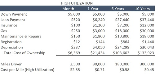 High Utilization Total Cost of Ownership Data Table