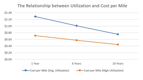 Chart-Relationship Utilization and Cost per Mile