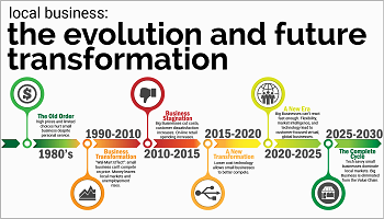 The Evolution and Future Transformation of Local Business