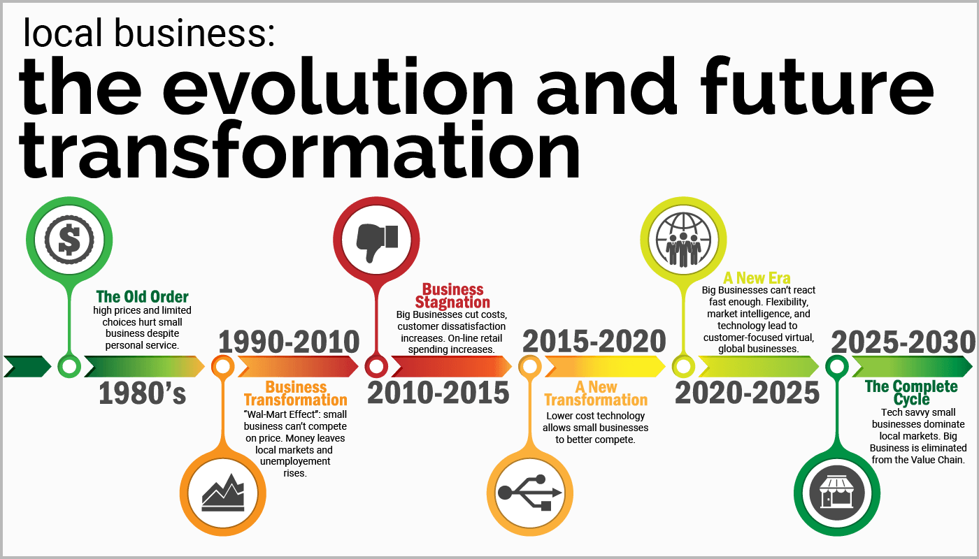 Business Timeline